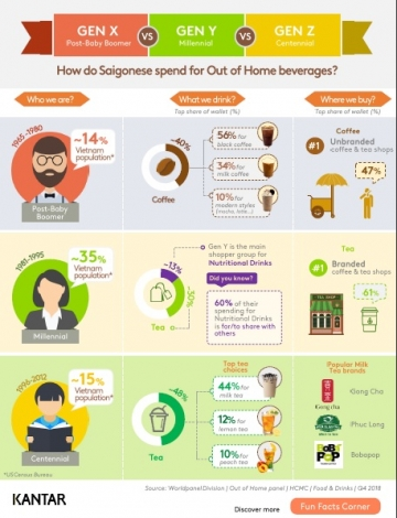 How do Saigonese spend for out of home beverages